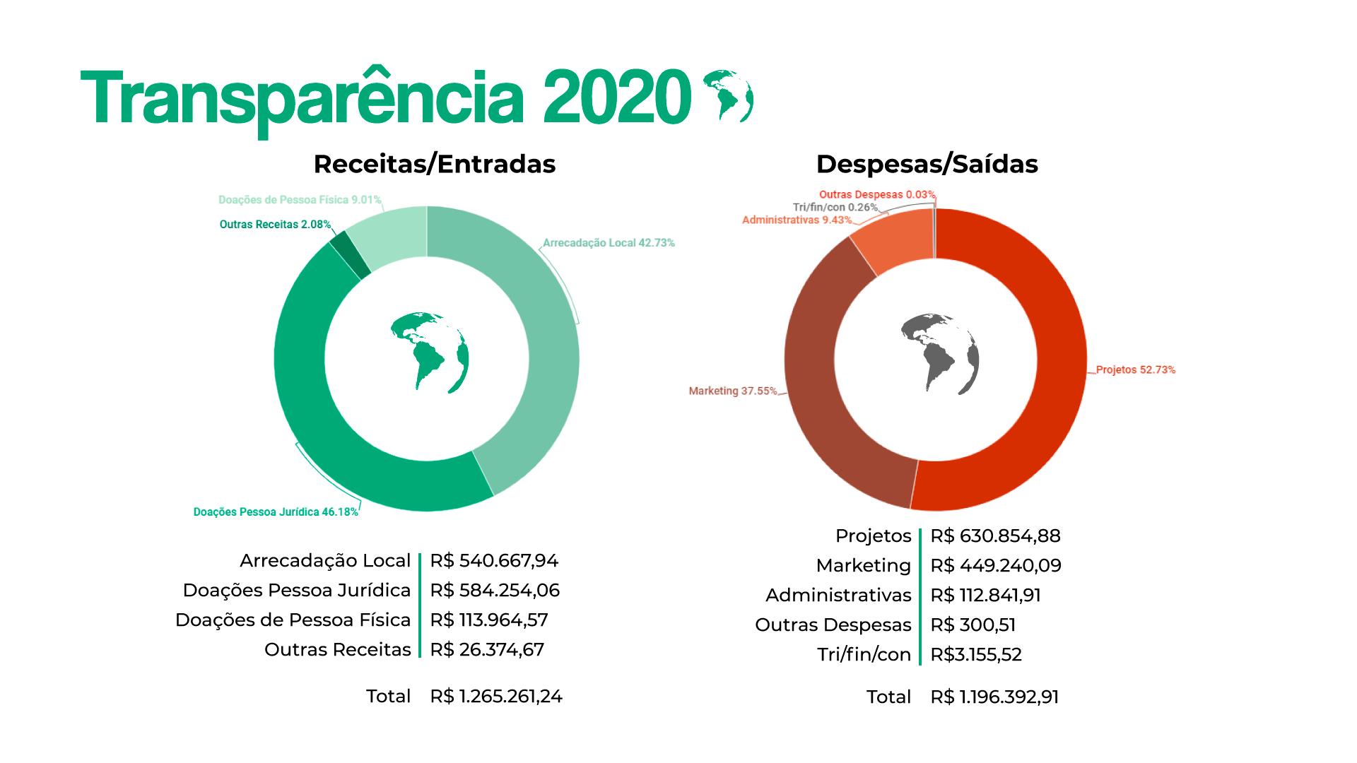 Transparência 2020