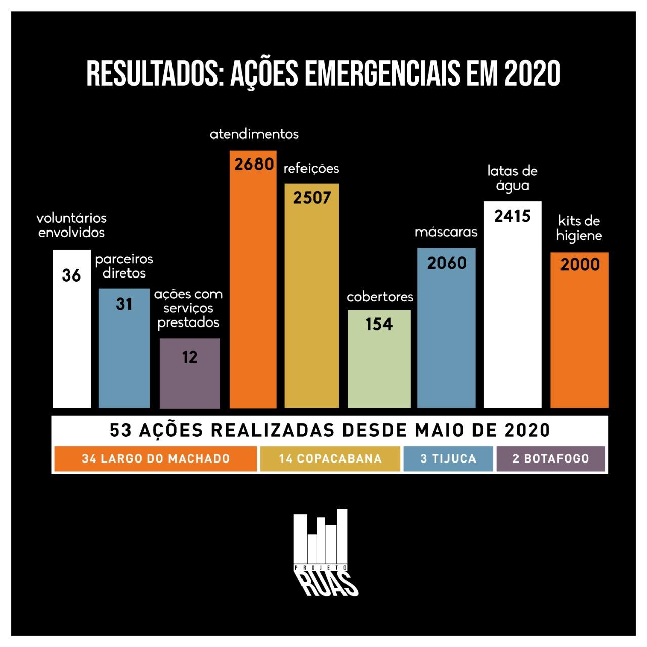 RESULTADOS 2020